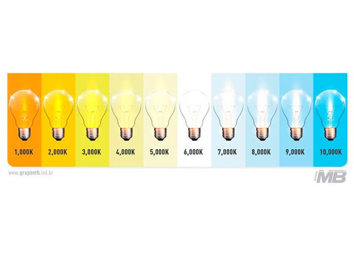 Gráfico com lâmpadas desenhadas mostrando a tonalidade de cada uma conforme o valor do kelvin
