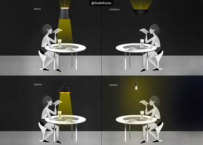 Figuras com detalhes das diferentes luzes