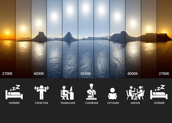 Demonstração da temperatura do sol, em várias fases do dia