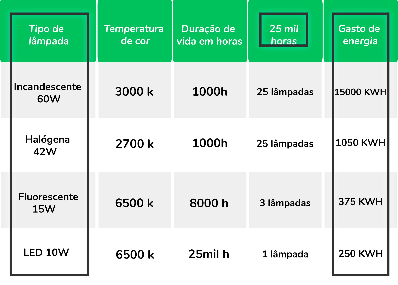 Tabela comparativa de quantas lâmpadas são necessárias em 25 mil horas
