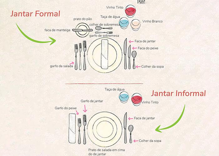 figura com explicações de como montar uma mesa de refeição formal ou informal usando todo os utensílios necessários