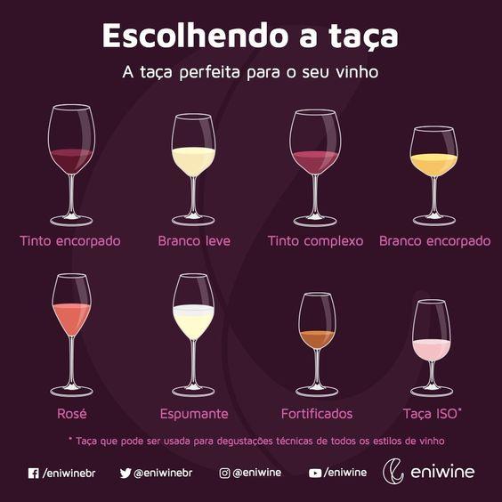 figuras de várias taças mostrando qual é adequado para qual vinho