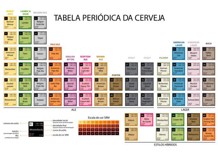 Tabela periódica da cerveja