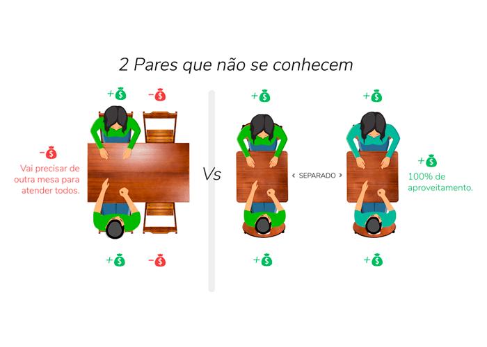 Figura comparando mesas de 1,20 com 60x60 cm.